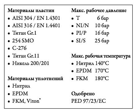 Пластинчатый теплообменник Tranter GC-009 PI Москва Уплотнения теплообменника Alfa Laval TL10-PFD Абакан